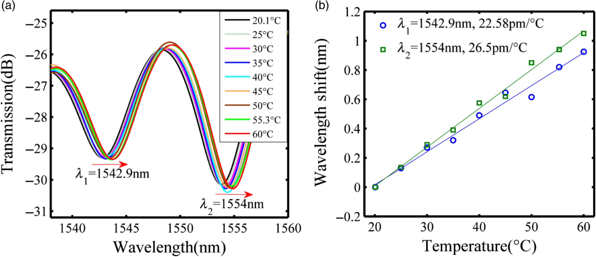 hight resolution of  a transmission spectra in response to different temperature and b linear fitting results at dip1 dip 1 and dip2 dip 2