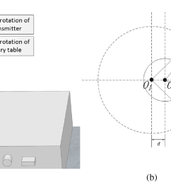 effect of the eccentricity error a stereo model of axis eccentricity and b schematic diagram of axis eccentricity  [ 1669 x 823 Pixel ]