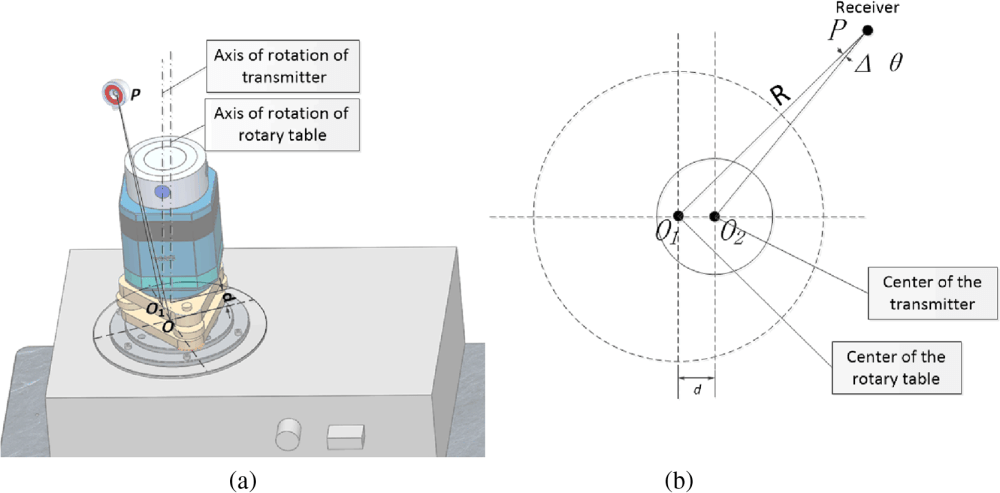medium resolution of effect of the eccentricity error a stereo model of axis eccentricity and b schematic diagram of axis eccentricity