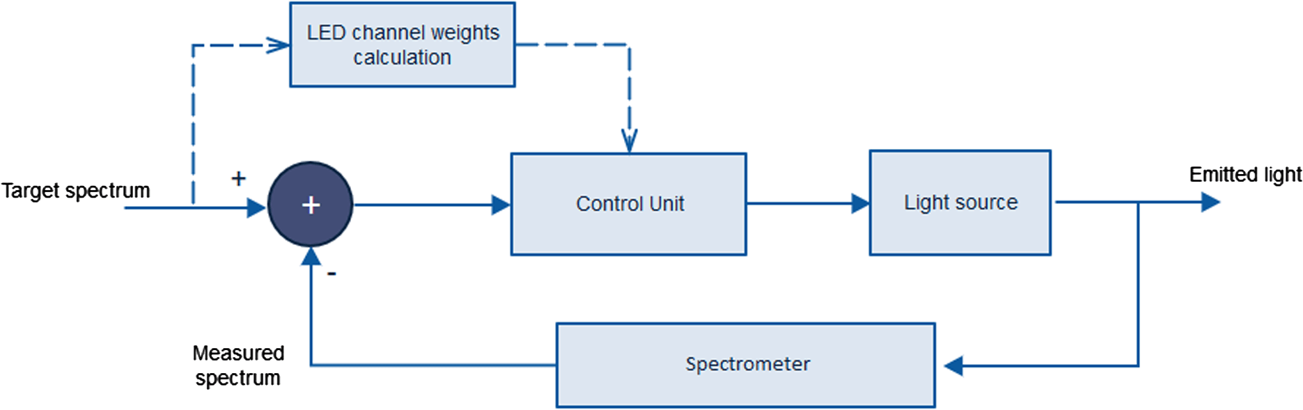 hight resolution of schematic of the implemented close loop feedback system