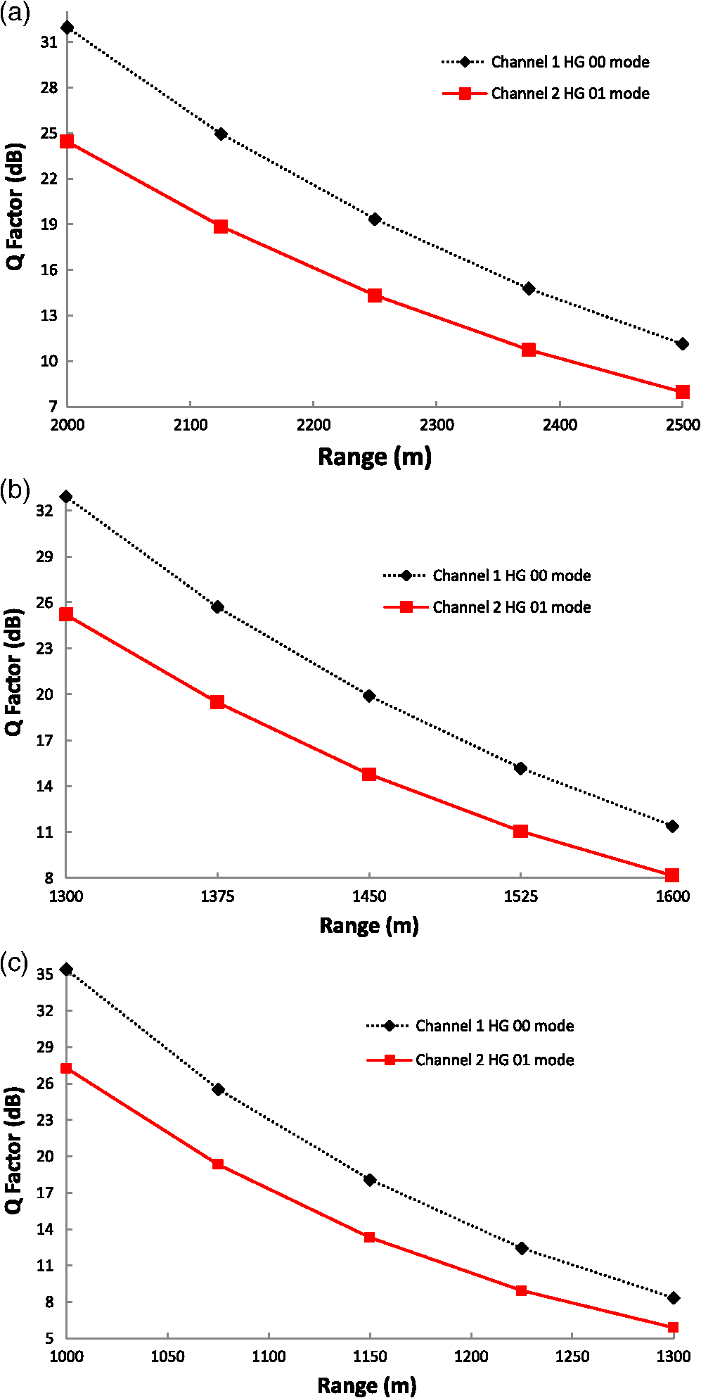 hight resolution of measured q q factor versus fso link range under a light fog b moderate fog and c heavy fog
