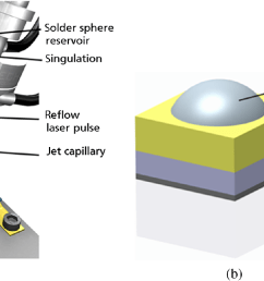 a schematic of solderjet bumping bondhead b example of three applied layers ti pt au creating a wettable surface over components to be joined  [ 1402 x 757 Pixel ]