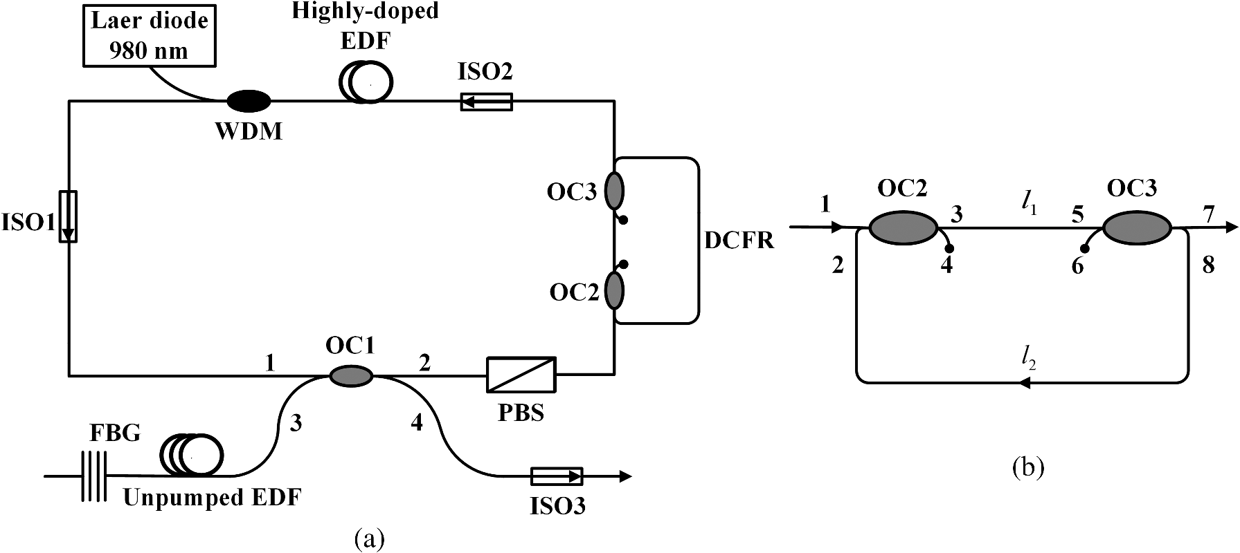 hight resolution of  a schematic setup of the slm edf ring laser b schematic diagram of dcfr