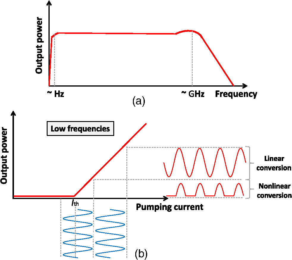 hight resolution of some properties of laser diodes a bode plot of laser diodes and b output power light versus pumping current intensity or l i l i