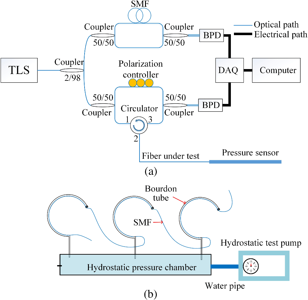 medium resolution of  demonstrating the proposed distributed pressure sensor a a diagram of the ofdr system and b a schematic drawing of the hydrostatic pressure setup
