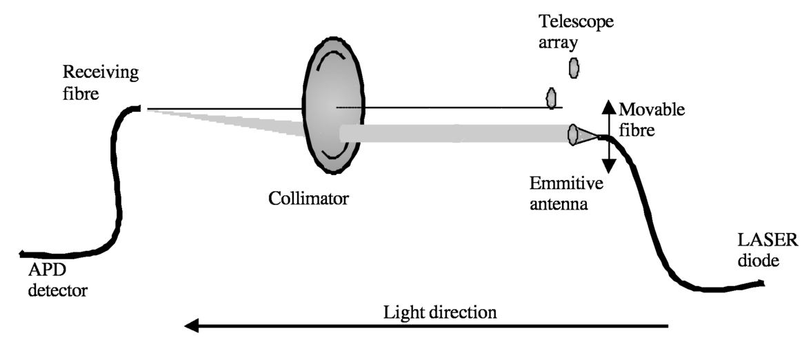 Effect of telescope antenna diagram on the data