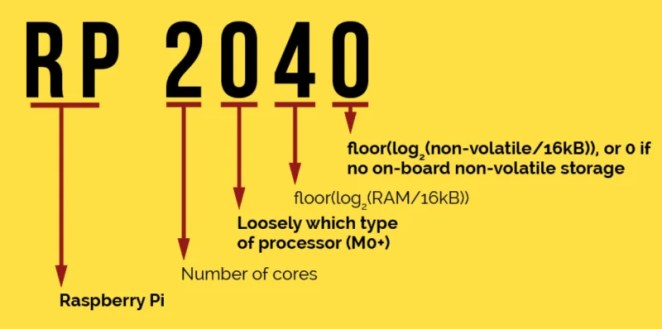 Translating the name of RP2040