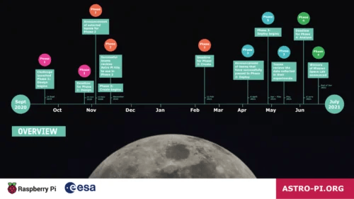 Timeline of Mission Space Lab in 2020/2021, part of the European Astro Pi Challenge.