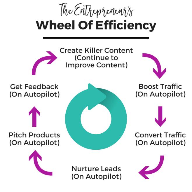 Entrepreneur's Wheel of Efficiency | SpikedParenting