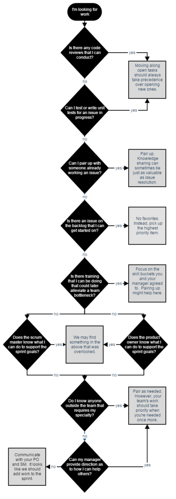 Decision tree for pulling in sprint work