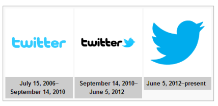 Evolution of twitter and amazing facts