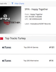 Topturkey also happy together   lands on another itunes chart  spin official rh spinrocks