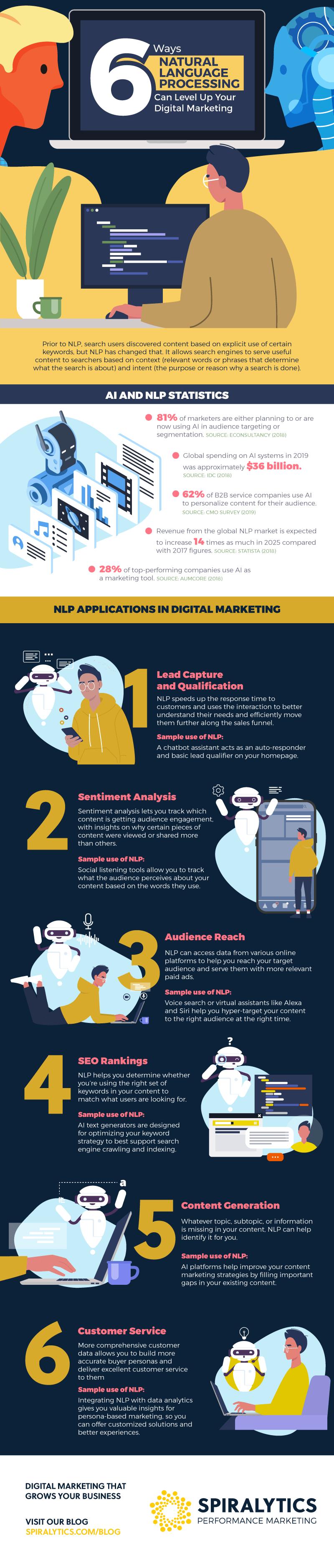 [Infographic]  6 façons dont le traitement du langage naturel peut améliorer votre marketing numérique