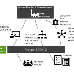 Project Impact Diagram Guitar Wiring Maker Setting The Framework For Enhanced Of Spire Projects Spring S Objective Is To Increase Progression Towards Goals And Enhance Return On Investment By Addressing Needs Barriers Those