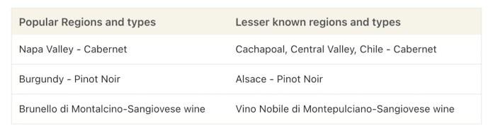 Alternative wine regions