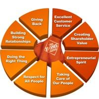 THD Wheel of Values