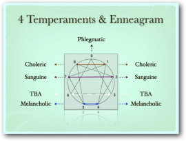 Temperaments and Enneagram