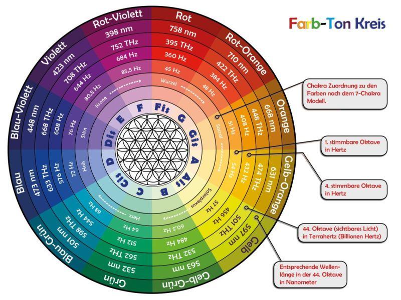 Farb-Ton-Kreis
