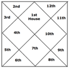 How To Read Your Vedic Birth Chart In 5 Easy Steps