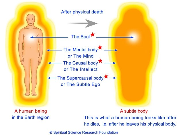 Life of subtle body after death