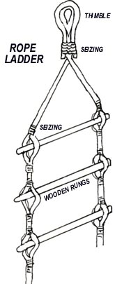 Rigging, lifts, chain, wire and tackles