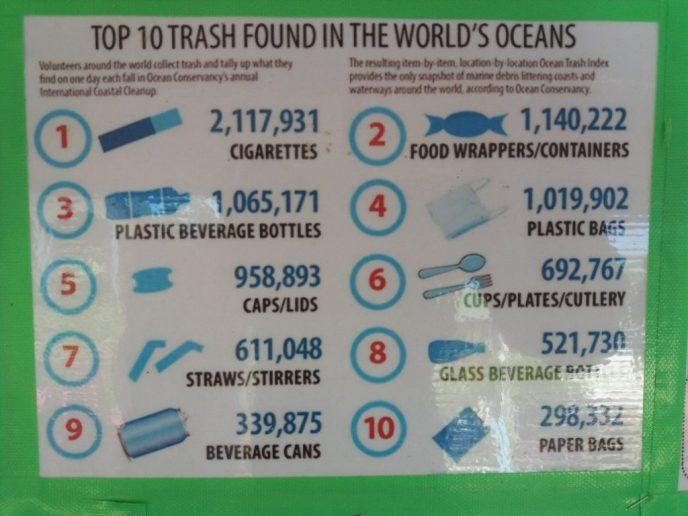 Top 10 van afval dat in de ocenen wordt gevonden