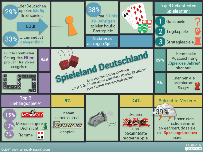 Studie Digitale Sprachassistenten Infografik