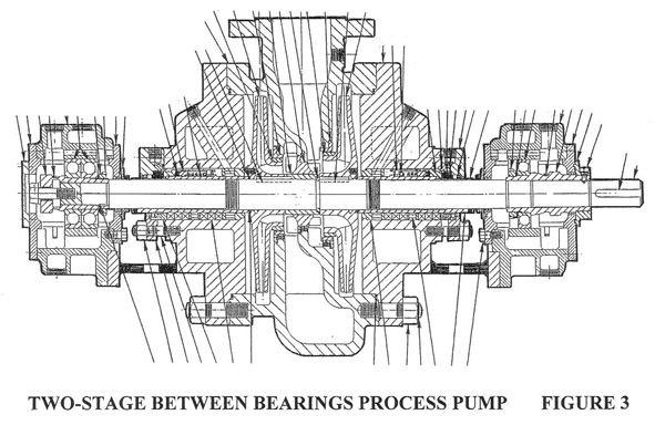 Split Flow Pumps — API Standard 610 and Overhung Pumps