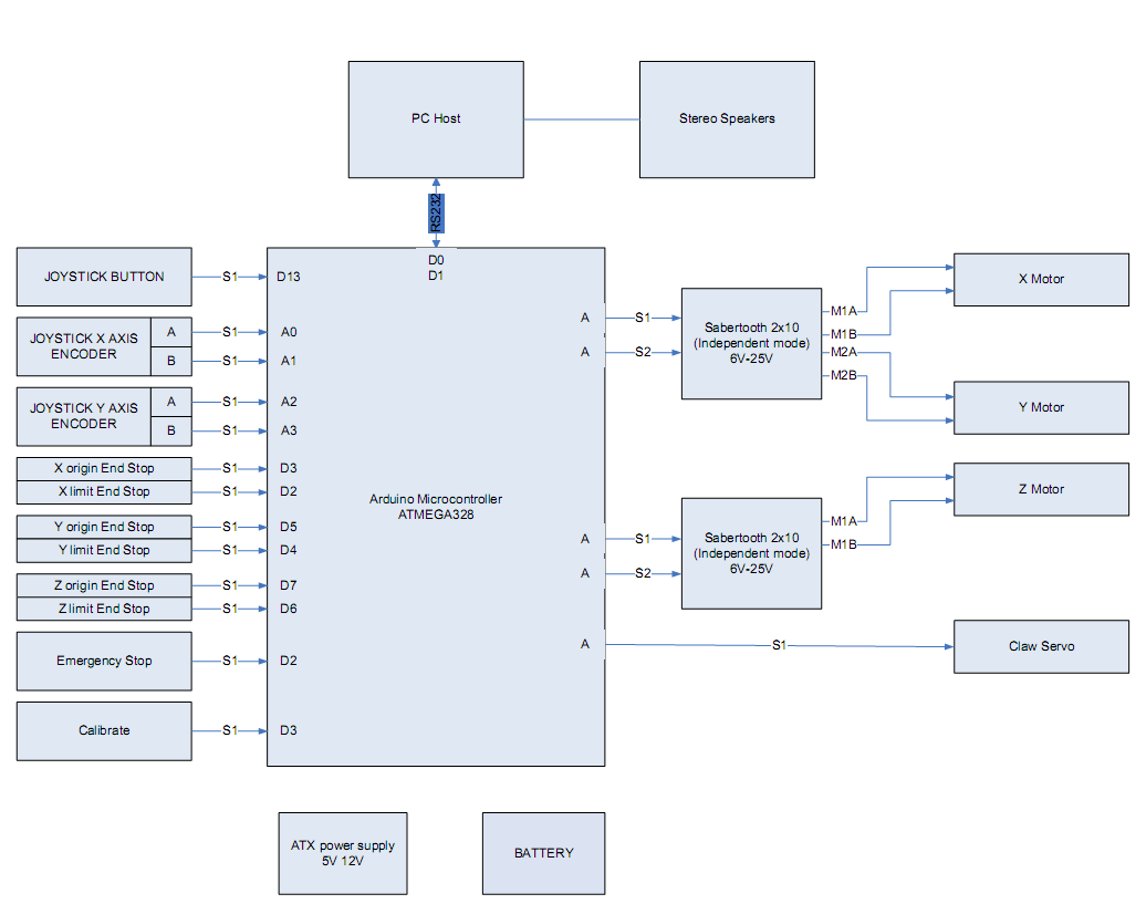 hight resolution of this is the block diagram