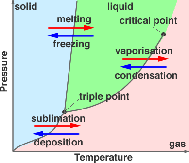 diagram of solid liquid and gas pontiac montana radio wiring phases matter solids liquids gases plasma phase for water