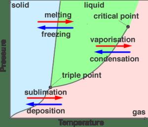 Phases of Matter, Solids, Liquids, Gases, Plasma