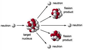 Nuclear Fission, Nuclear Energy