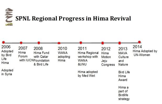 Hima Time line