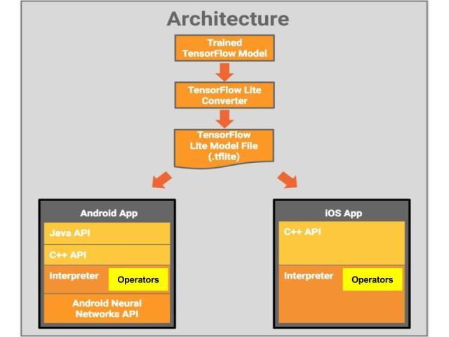 TFLite-Architecture