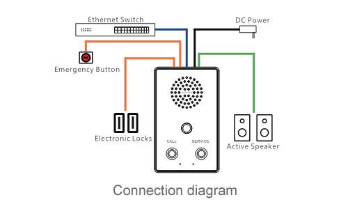 SPON IP video intercom terminal for railway station