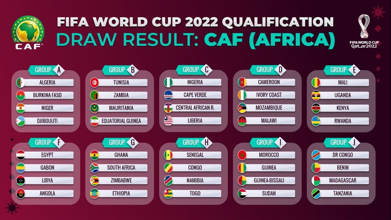 FIFA WORLD CUP 2022 QUALIFICATION | AFRICAN DRAW RESULT: SECOND ROUND