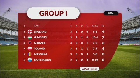 All STANDINGS TABLE FIFA World Cup 2022 Qualifier   UEFA, AFC, CONMEBOL, CONCACAF, OFC, CAF