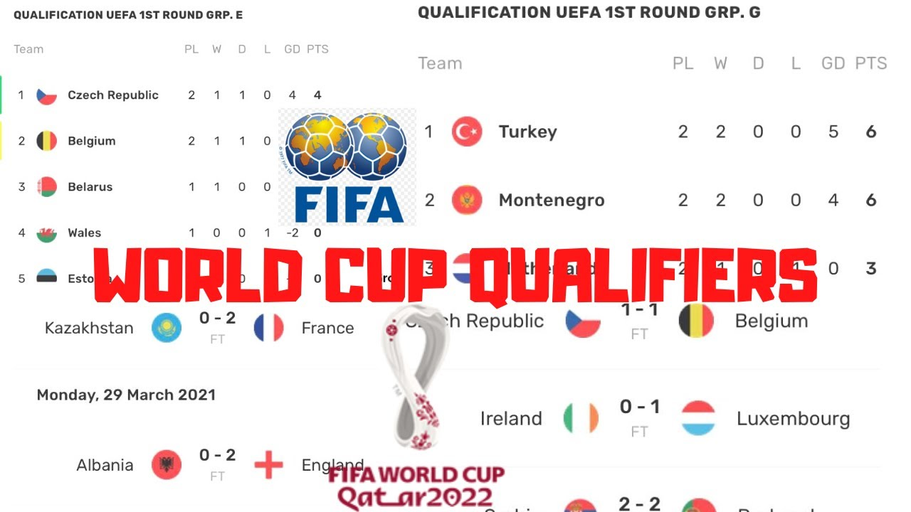 World Cup 2022 Qualifiers Results Group Table Standings Fixtures 2021 FIFA Qualifications England
