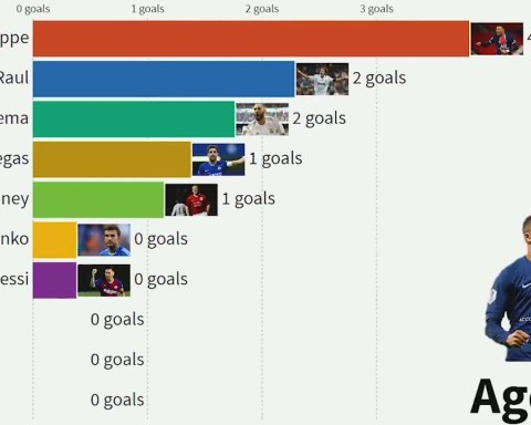 Top 10 Goalscorers by AGE in UEFA Champions League (1995 - 2021)