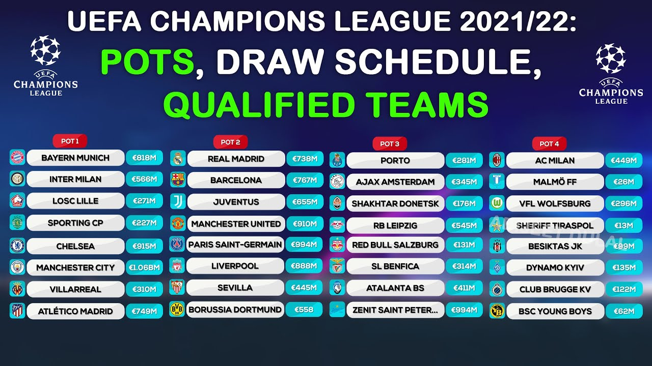 UEFA CHAMPIONS LEAGUE 2021/22: GROUP STAGE DRAW POTS || ABIJEET DULAL ||