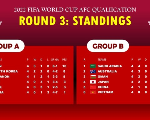 UPDATE STANDINGS TABLE FIFA WORLD CUP 2022 AFC QUALIFICATION: 10/21