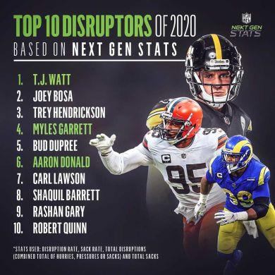 The top 10 defensive disruptors of 2020!  (via Next Gen Stats)...
