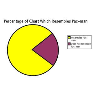 pacman-chart