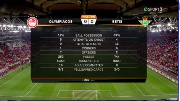 Ολυμπιακός - Μπέτις 0-0: Άντεξε και με δέκα