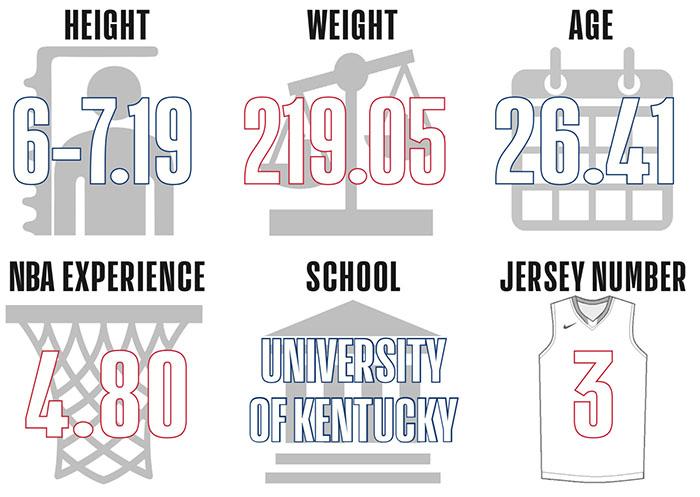 NBA – Chi è il giocatore medio? Indagine sui roster 2018-19