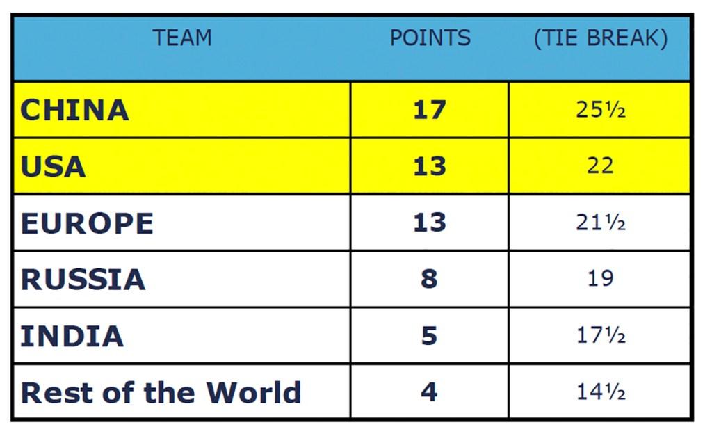 Coppa delle Nazioni, classifica finale girone qualificazione