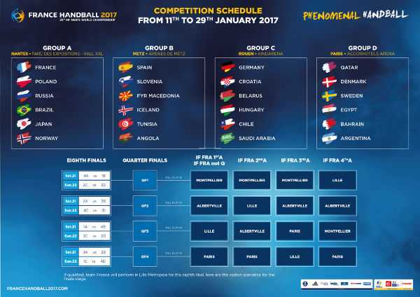 Handball WM 2017 Frankreich: Spielplan, Modus und Stimmen - Foto: France Handball
