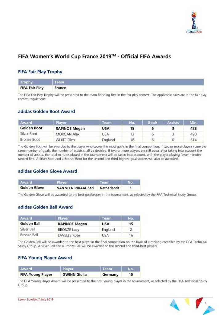 Fußball WM 2019 - FIFA Awards - Copyright: FIFA