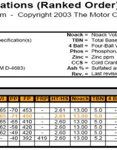 Oil weight chart brand page sportbikes net also frodo fullring rh