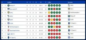 Läs mer om artikeln F12: Seriematch I-JBK YJ-Sporting Kristina, 3-5